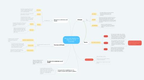 Mind Map: Teorías del Estado y su Relación con la Sociedad.