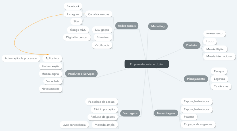 Mind Map: Empreendedorismo digital