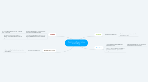Mind Map: Healthcare Information Technology.