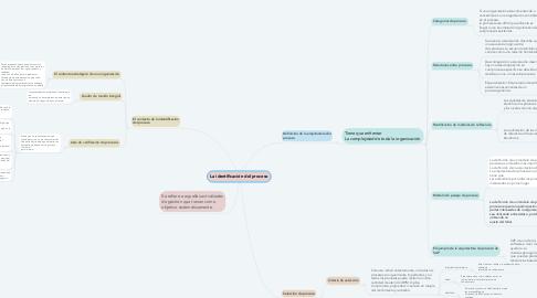Mind Map: La identificación del proceso