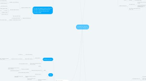 Mind Map: Диджитал дизайн агентство Nextpage