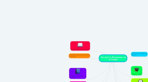 Mind Map: Tips para la Presentación de un Examen