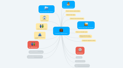 Mind Map: Fusiones y adquisiciones.