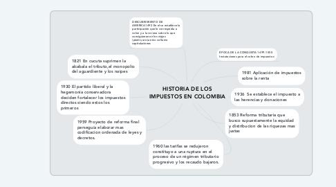 Mind Map: HISTORIA DE LOS IMPUESTOS EN COLOMBIA