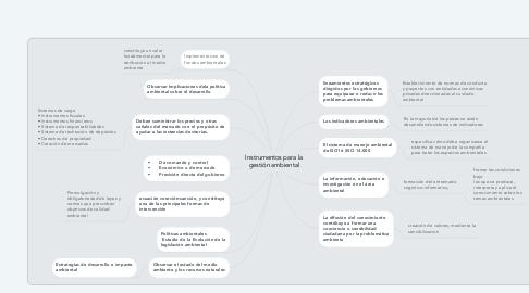 Mind Map: Instrumentos para la gestión ambiental