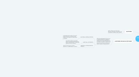 Mind Map: GENERALIDADES DE AUDITORIA
