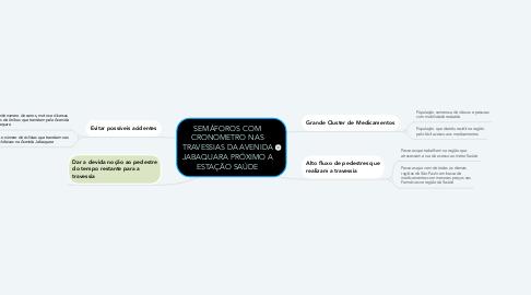 Mind Map: SEMÁFOROS COM CRONOMETRO NAS TRAVESSIAS DA AVENIDA JABAQUARA PRÓXIMO A ESTAÇÃO SAÚDE