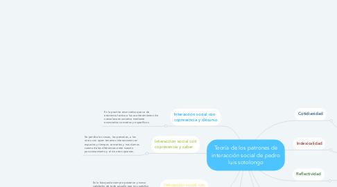 Mind Map: Teoría de los patrones de interacción social de pedro luis sotolongo