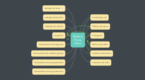 Mind Map: Matéria Prima Vidro