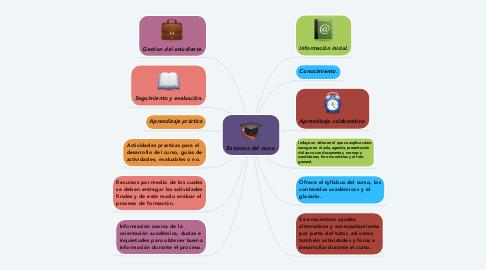 Mind Map: Entornos del curso.
