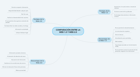 Mind Map: COMPARACIÓN ENTRE LA WEB 1.0 Y WEB 2.0