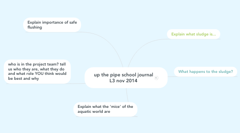 Mind Map: up the pipe school journal L3 nov 2014