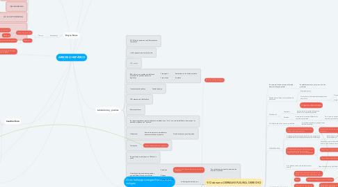 Mind Map: ABSCESO HEPÁTICO