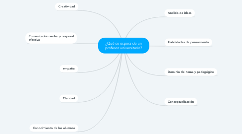 Mind Map: ¿Qué se espera de un profesor universitario?
