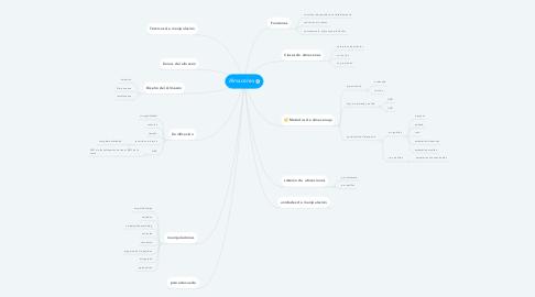 Mind Map: Almacenes