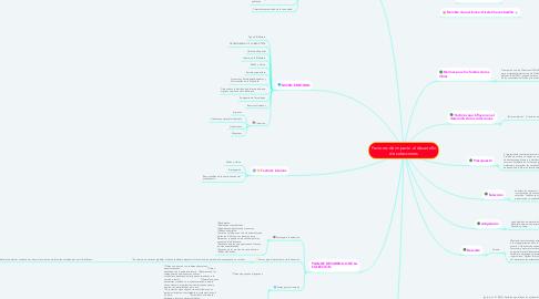 Mind Map: Factores de impacto al desarrollo de colecciones