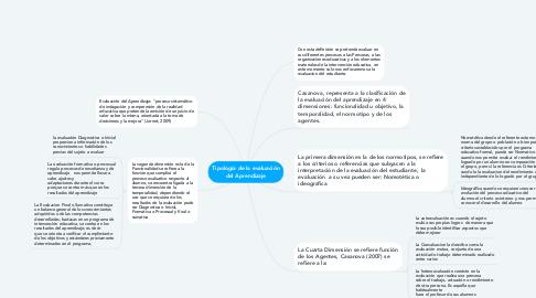 Mind Map: Tipología de la evaluación del Aprendizaje