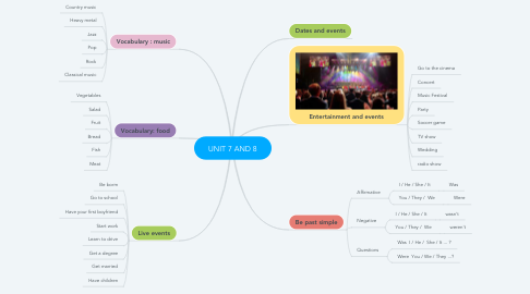 Mind Map: UNIT 7 AND 8