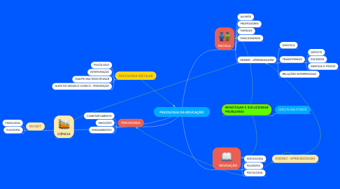 Mind Map: PSICOLOGIA DA EDUCAÇÃO