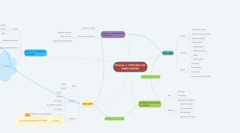 Mind Map: Módulo 1: PROCESO DE INNOVACIÓN