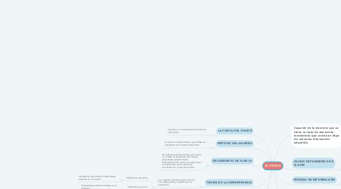 Mind Map: EL OLVIDO
