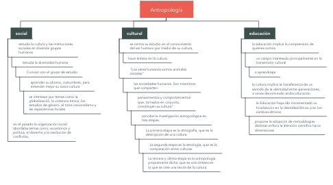Mind Map: Antropología