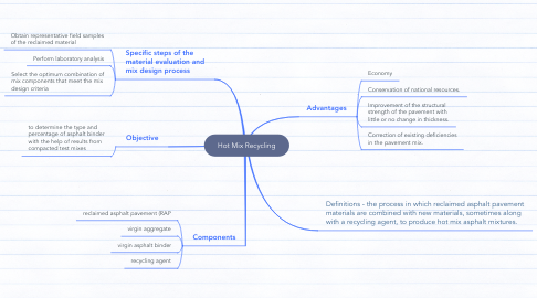Mind Map: Hot Mix Recycling