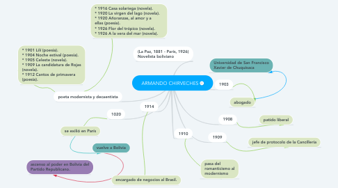 Mind Map: ARMANDO CHIRVECHES