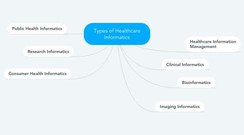 Mind Map: Types of Healthcare Informatics