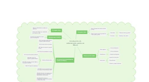 Mind Map: Introducción a la administración publica en México