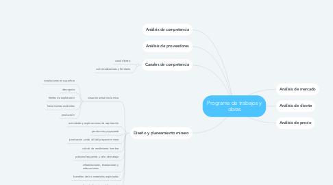 Mind Map: Programa de trabajos y obras
