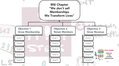 """Mind Map: BNI Chapter """"We don't sell Memberships We Transform Lives"""""""
