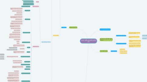 Mind Map: PHÁT TRIỂN NGUỒN NHÂN LỰC