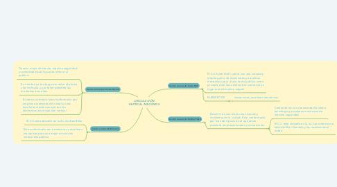 Mind Map: CIRCULACIÓN VERTICAL MECÁNICA