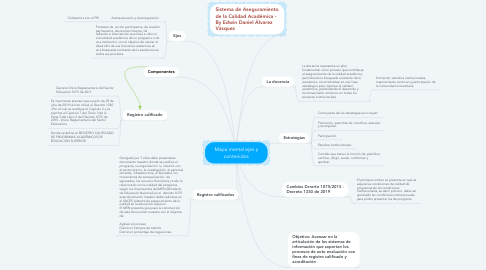 Mind Map: Mapa mental ejes y contenidos