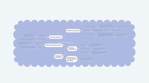 Mind Map: Trastornos Psicológicos