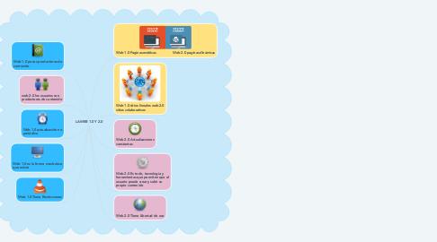 Mind Map: LA WEB 1.0 Y 2.0