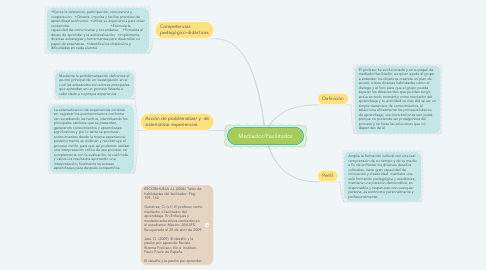Mind Map: Mediador/Facilitador