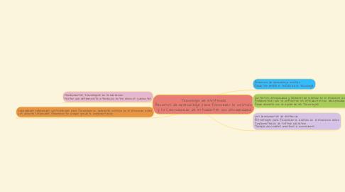 Mind Map: Tecnología de asistencia Recursos de aprendizaje para favorecer la inclusión  y la Comunicación de estudiantes con discapacidad