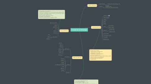 Mind Map: Creacion de un videojuego