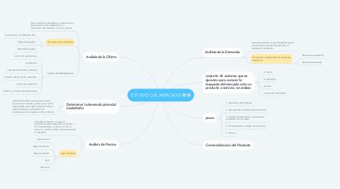Mind Map: ESTUDIO DEL MERCADO
