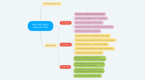 Mind Map: WHY WE NEED EVALUATION