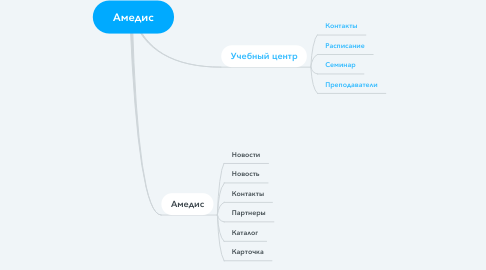 Mind Map: Амедис