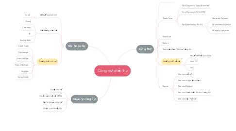 Mind Map: Công nợ phải thu