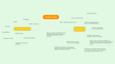 Mind Map: Assistente Social
