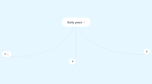 Mind Map: Early years