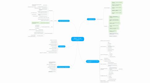 Mind Map: Модуль 7 - Что еще необходимо для победы в тендерах?