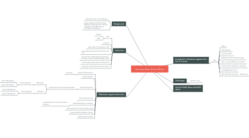 Mind Map: Germany Near Shore Offices