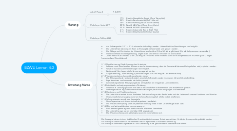 Mind Map: BZWU Lernen 4.0