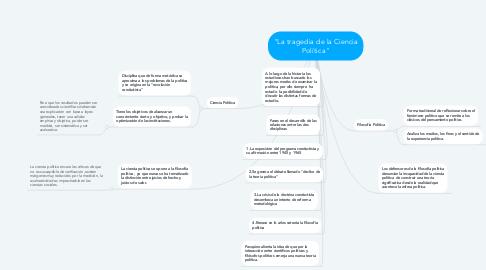 "Mind Map: ""La tragedia de la Ciencia Política"""